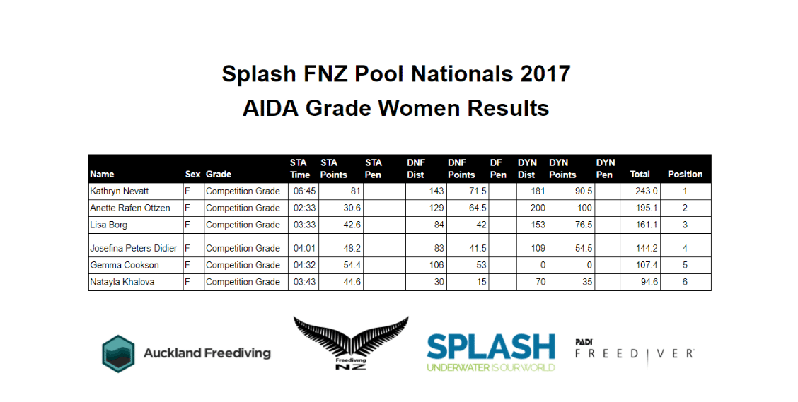 New Zealand Freediving Pool Nationals -- Women's Results
