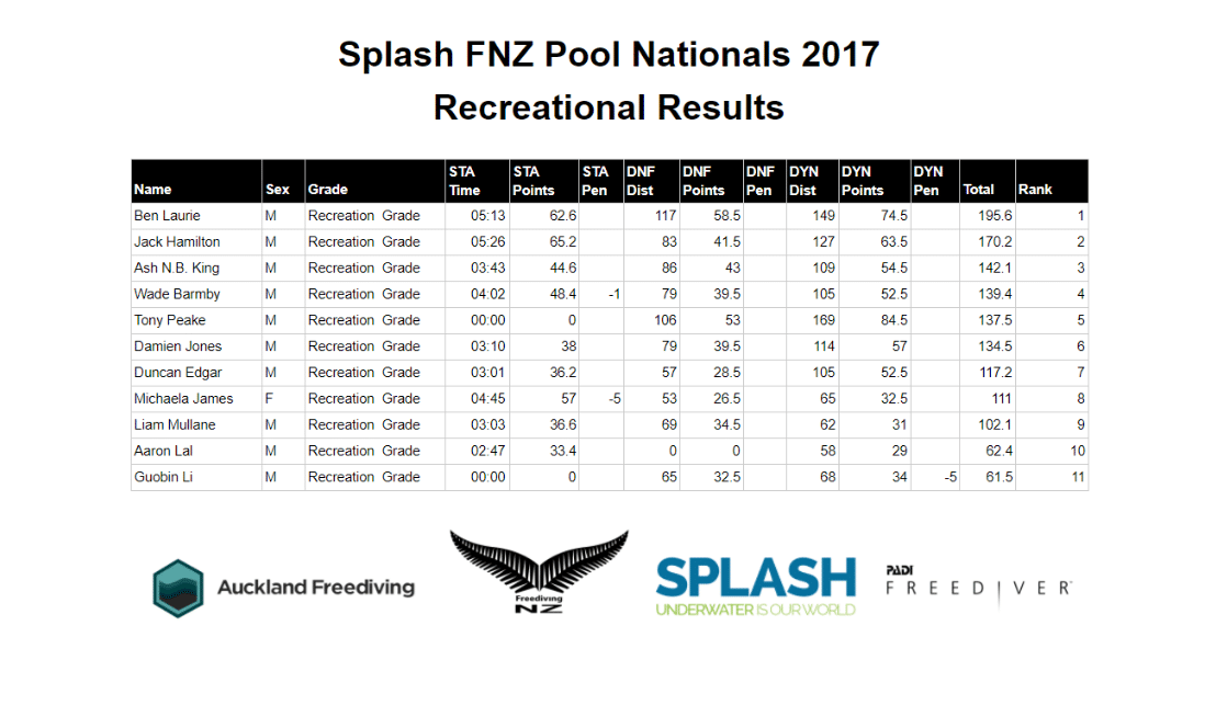 New Zealand Freediving Pool Nationals -- Recreational Results