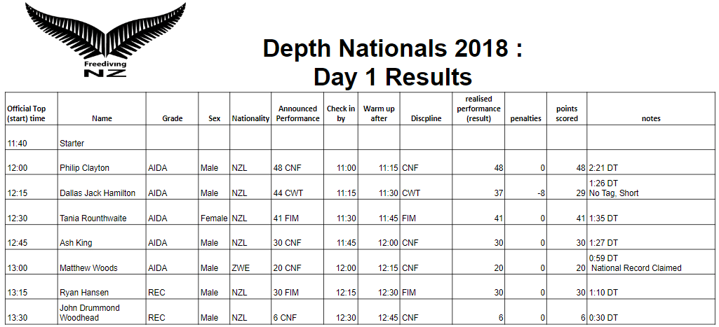 New Zealand Depth Nationals -- Day 1 Results