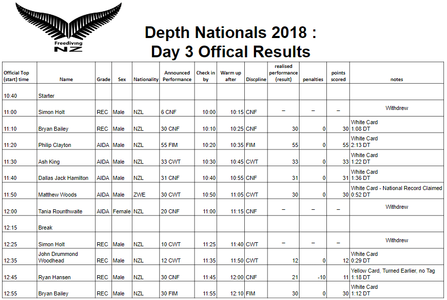 2018 New Zealand Depth Nationals -- Day 3 Results