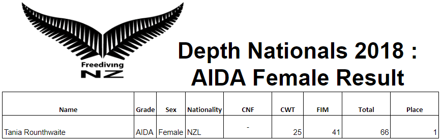 New Zealand Depth Nationals -- Female Final Results