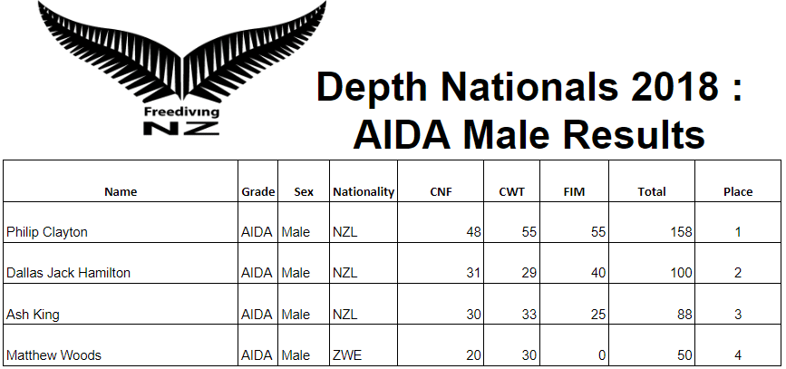 New Zealand Depth Nationals -- Male Results