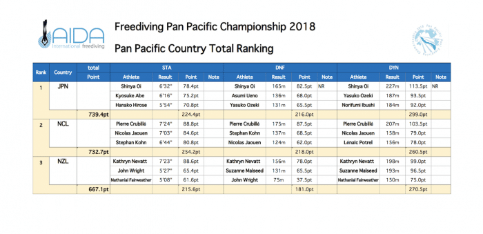 Pan Pacs 2018 ranking by overall performances by country