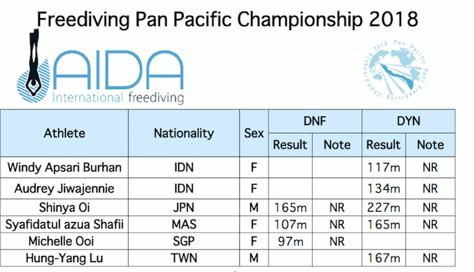 Eight new National Records from the 2018 Pan Pacs