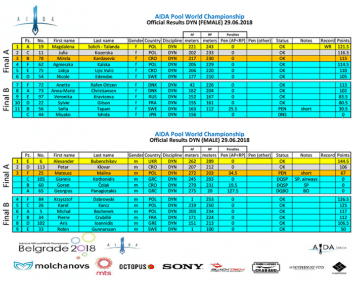 Individual AIDA Freediving Pool World Championships 2018 – Dynamic (DYN) Final Results