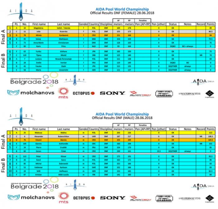 Individual AIDA Freediving Pool World Championships 2018 - Dynamic No-Fins (DNF) Final Results