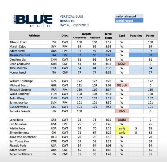 OriginECN Vertical Blue 2018 - Results Day 4