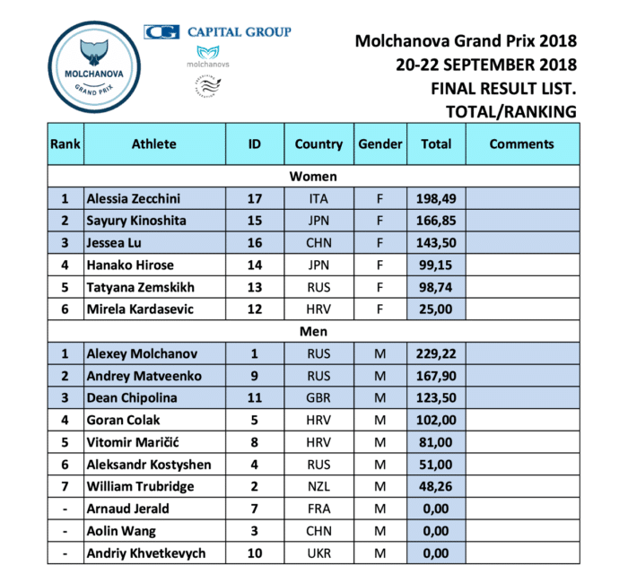 Molchanova Grand Prix Results 2018