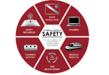 Divers Alert Network and Dive Safety