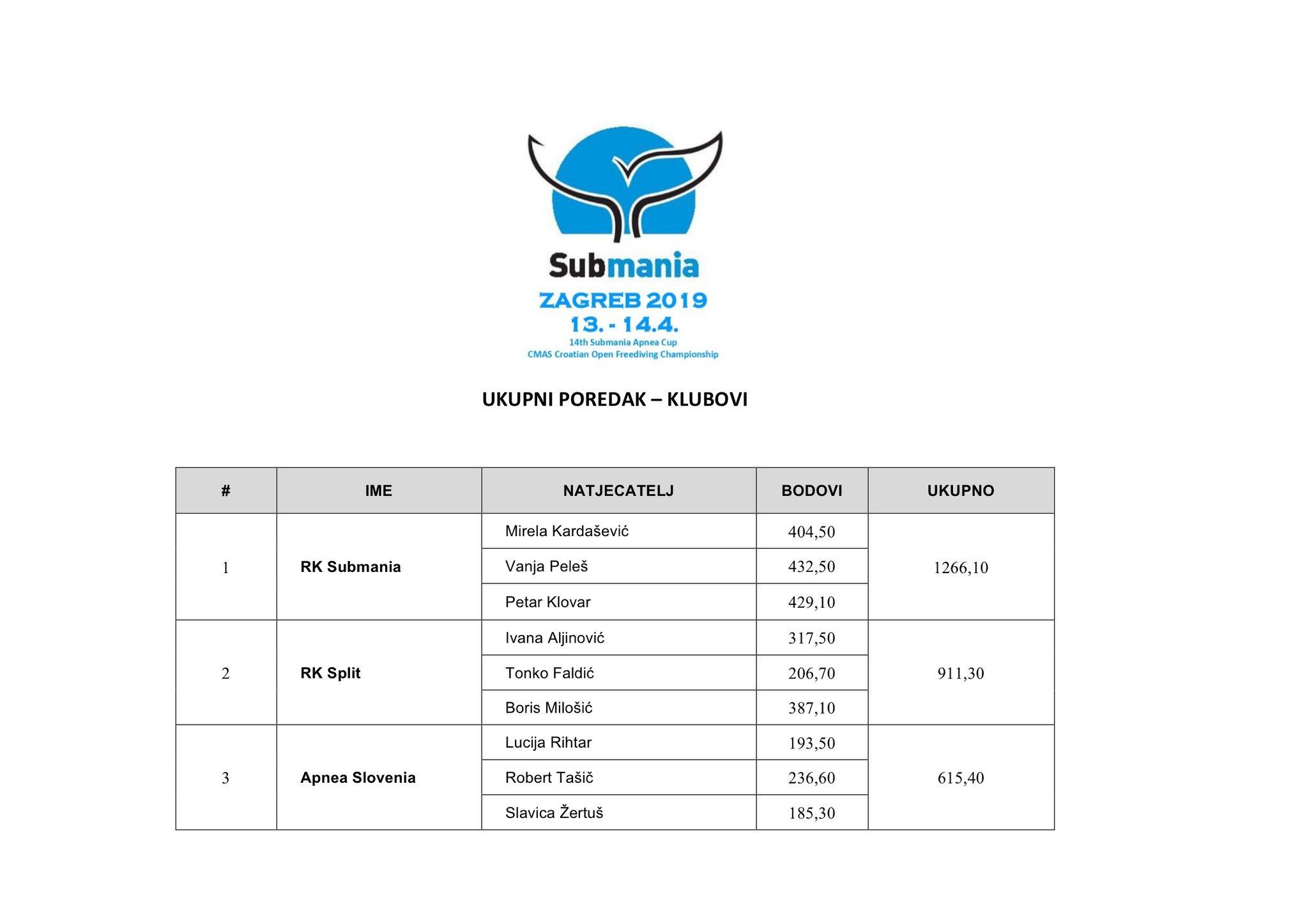 Croatian CMAS National Pool Freediving Championship Results