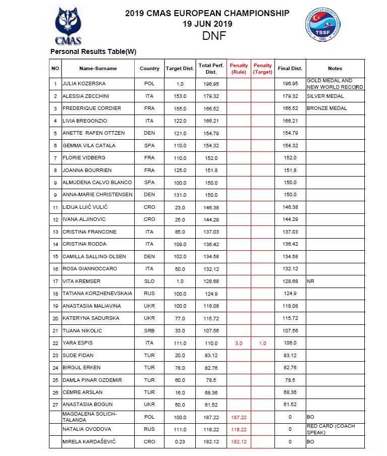 CMAS Women's DNF Results