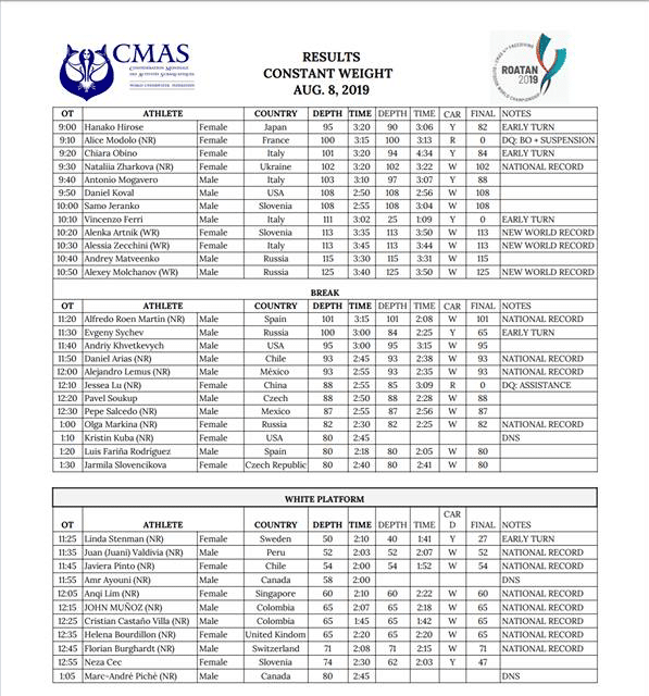CMAS 4th Freediving Outdoor World Championship - Day 2 Results