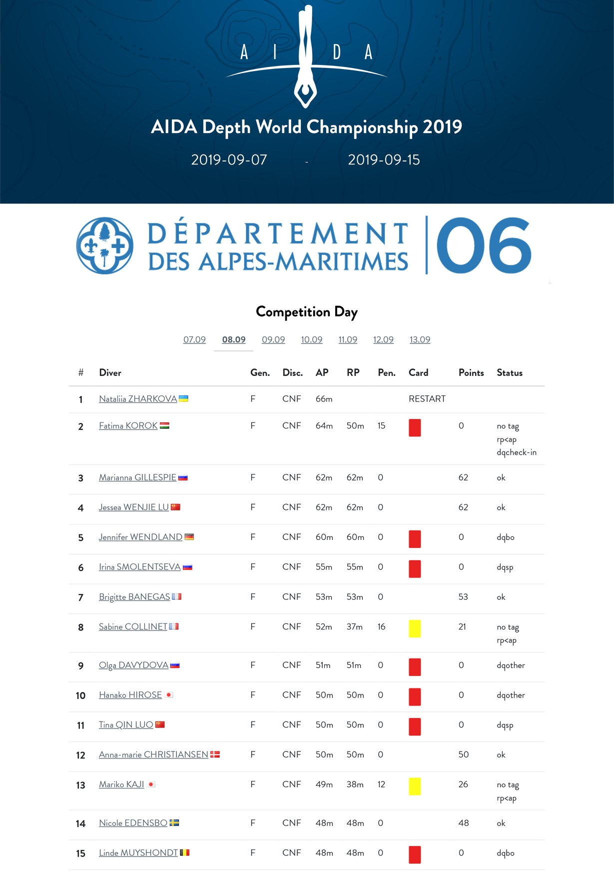 AIDA Depth World Championships 2019 - Day One CNF Provisional Results