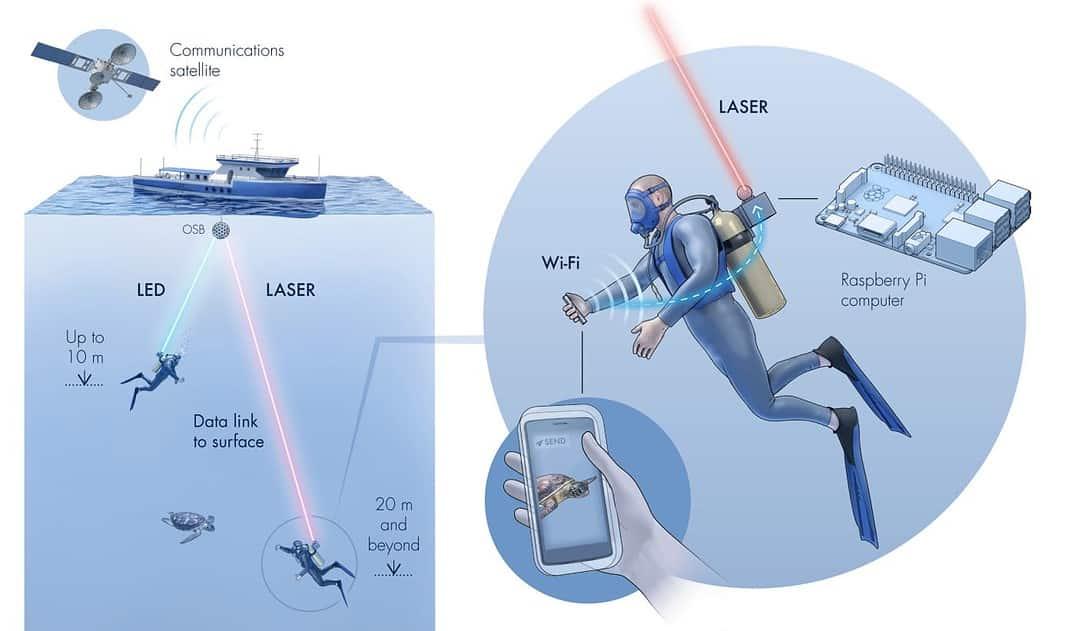Researchers Develop 'Aqua-Fi' Underwater Wifi System