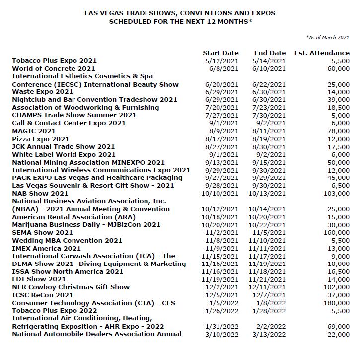 Las Vegas Trade Shows
