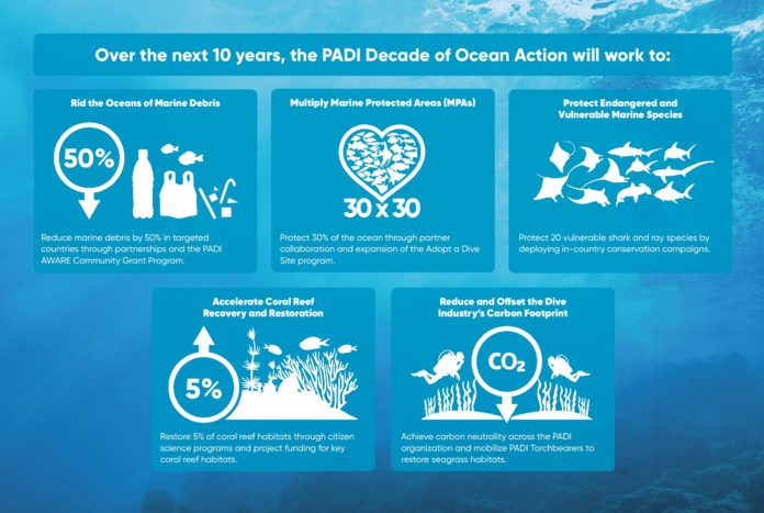PADI AWARE Foundation's Blueprint for Ocean Action Infographic