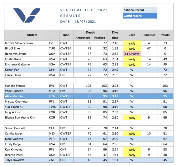 2021 Vertical Blue Day 5 Results